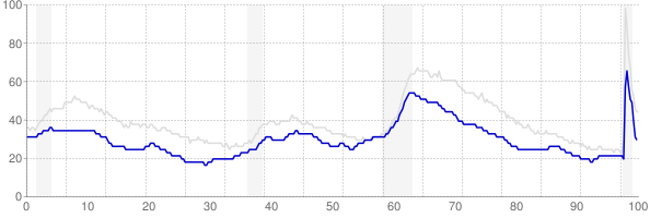 Minnesota monthly unemployment rate chart from 1990 to November 2020